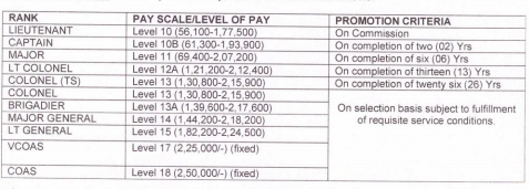 Indian Army Pay and Allowances 2017