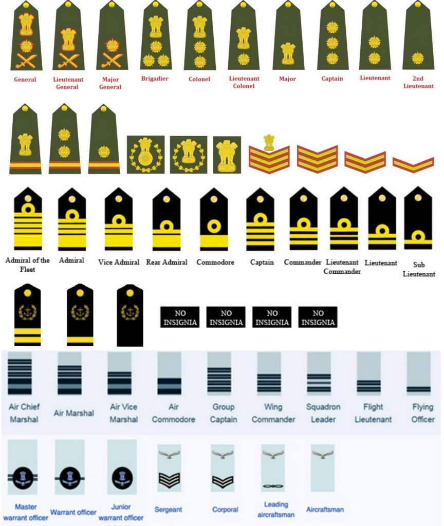 Indian Army Navy Airforce Officer and OR ranks