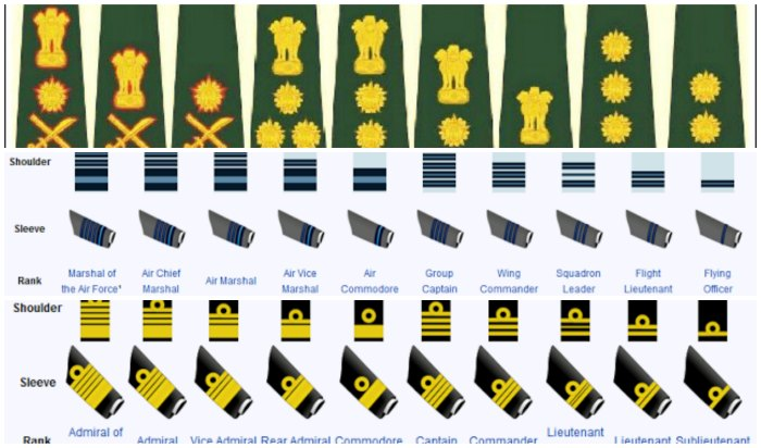 Ranks And Insignia Of Indian Army Navy Air Force Updated