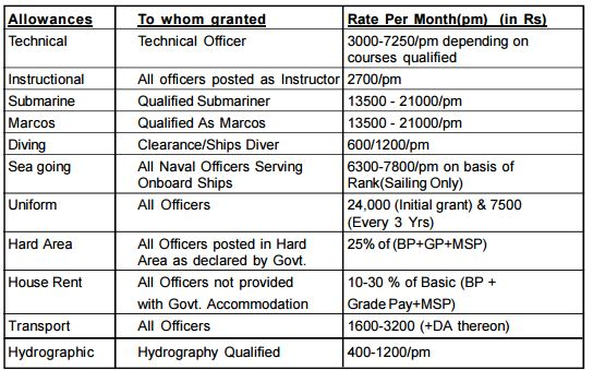 Indian Navy SSC Tech Recruitment For Technical And Executive Branch 2015-16.jpg
