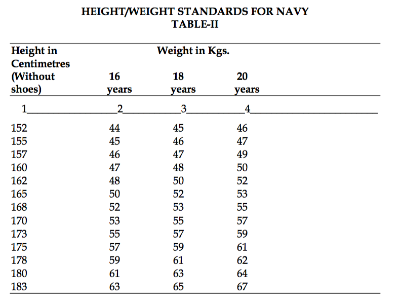 Navy height and weight hadi palmex co