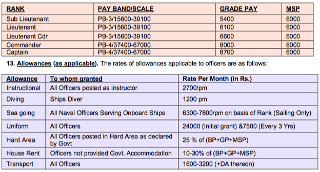 Indian Navy Sports Officer Payscale