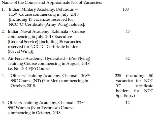 cds 2 2017 vacancies