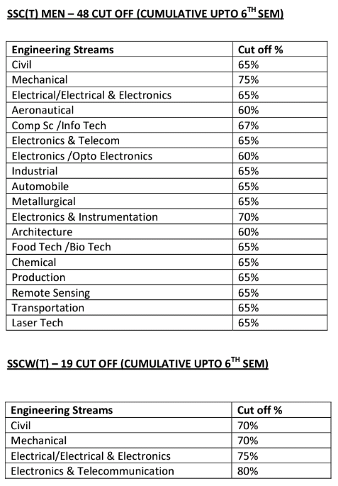 ssc-tech-48-cut-off-marks