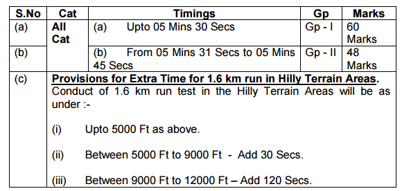 Indian Army Revised The Timing For 1 6 KM Run