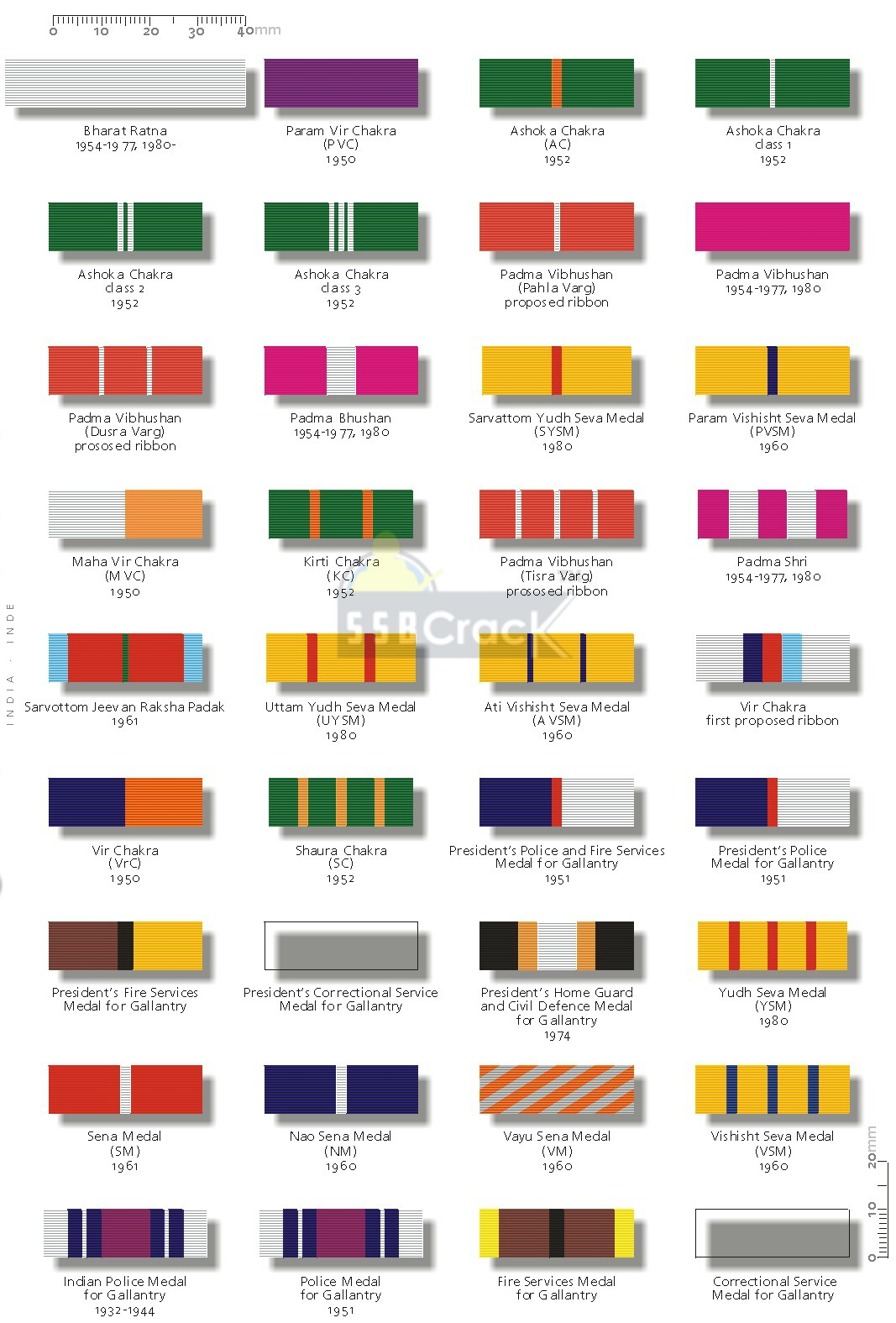 Ever Observed Colorful Ribbons On Soldier's Uniform? Here's What