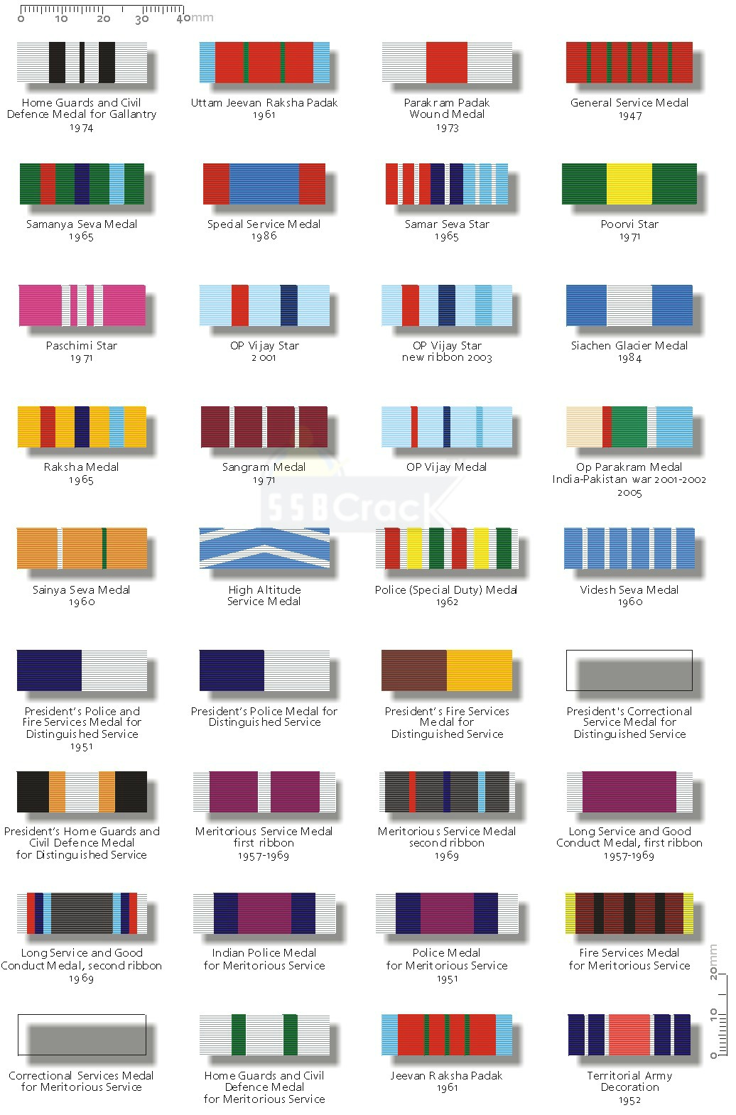 Ever Observed Colorful Ribbons On Soldier's Uniform? Here's