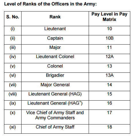 Pay Rules 2017 For Officers- Army Navy Airforce