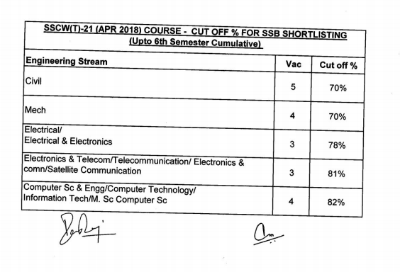 ssc 21 tech cut off marks