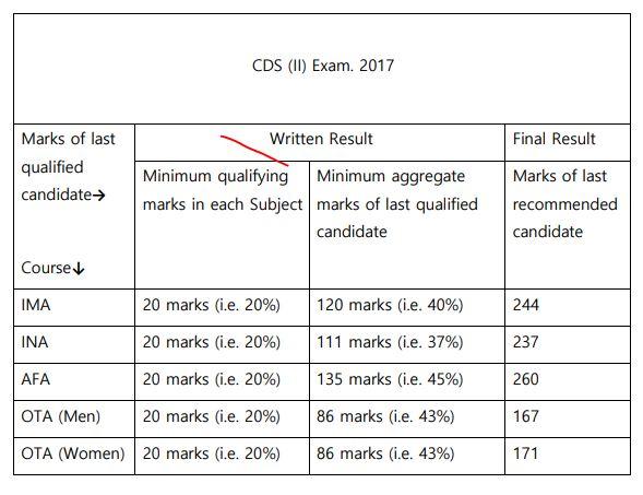 CDS 2 2017 Cut Off Marks