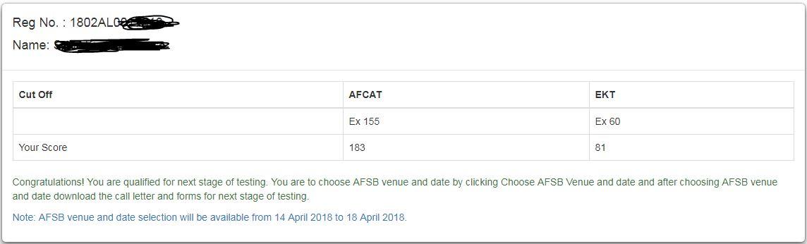 AFCAT 1 2018 cut off marks official