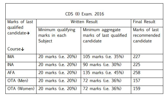 CDS 2 2016 Cut Off Marks