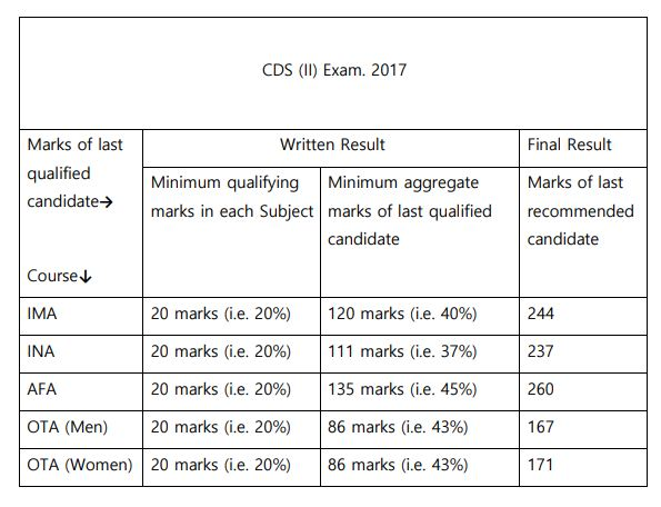 CDS 2 2017 Cut Off Marks