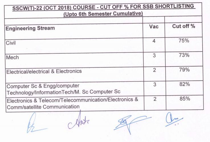 ssc tech 22 cut off marks