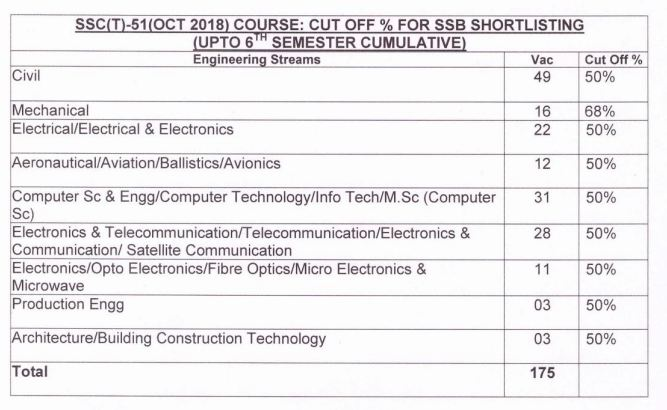 ssc tech 51 cut off marks