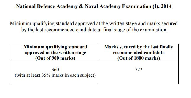 NDA 1 2014 cut off marks