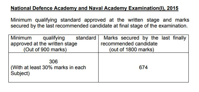 NDA 1 2015 cut off marks