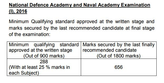 NDA 1 2016 cut off marks