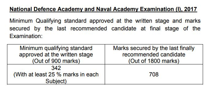 NDA 1 2017 cut off marks