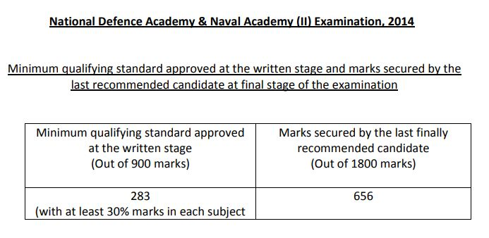 NDA 2 2014 cut off marks