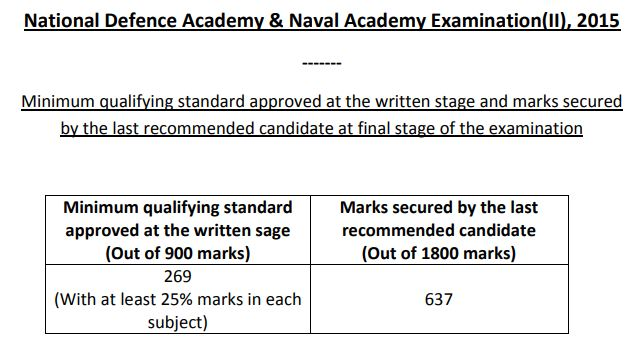 NDA 2 2015 cut off marks