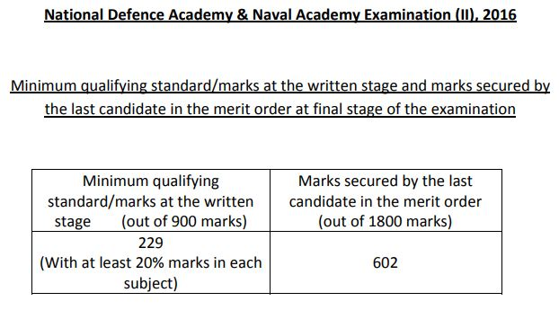 NDA 2 2016 cut off marks