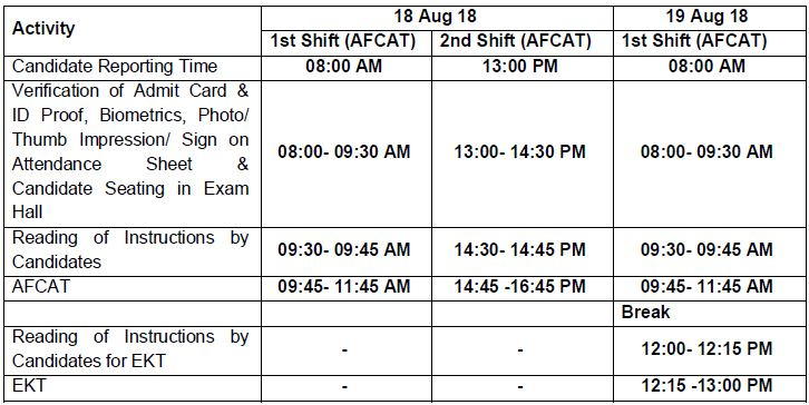 AFCAT 2 2018 exam schedule