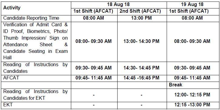 AFCAT 2 2018 exam schedule
