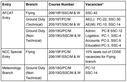 Jul 2019 Course Vacancies