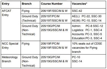 Jul 2019 Course Vacancies