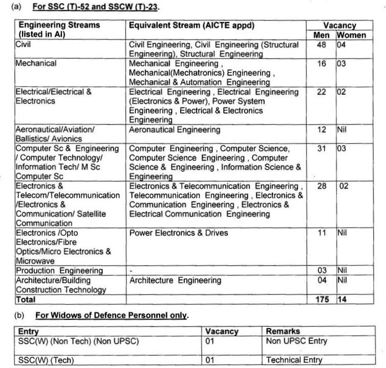 SSC tech 52 Vacancies
