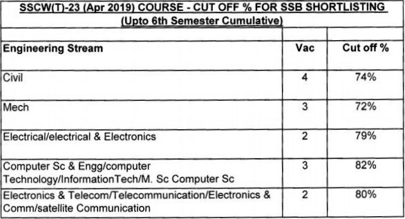 SSC Tech 23 Cut off
