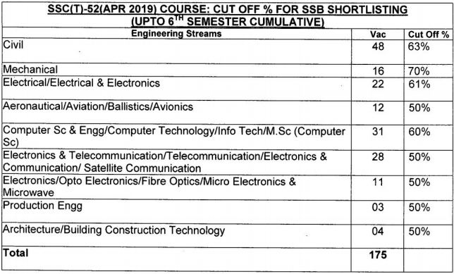 SSC Tech 52 Cut off