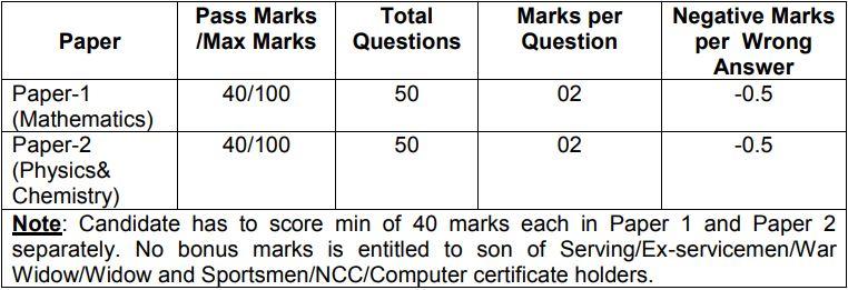 Indian Army Havildar Exams