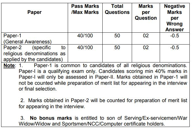 Indian Army Religious Teacher Paper