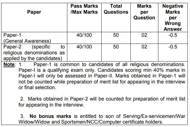Indian Army Religious Teacher Paper