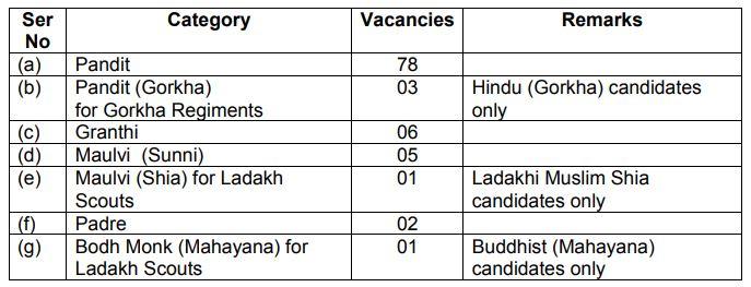 Indian Army Religious Teacher