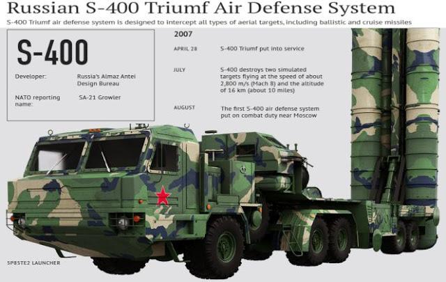 S-400 Triumf Missile
