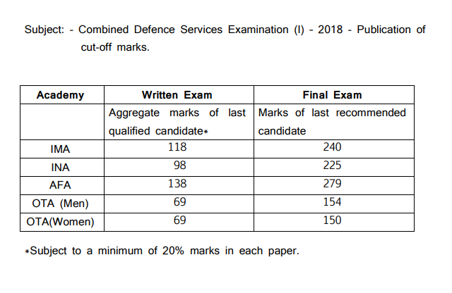 CDS 1 2018 Cut Off Marks Official