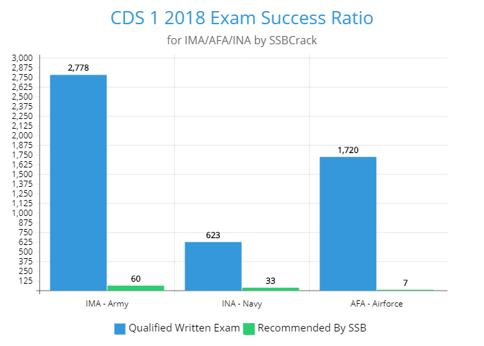 CDS 1 2018 success chart ssbcrack