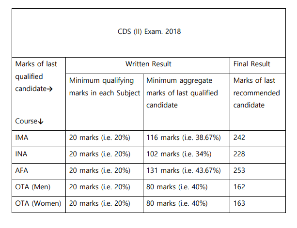 CDS 2 2018 Cut Off Marks Official