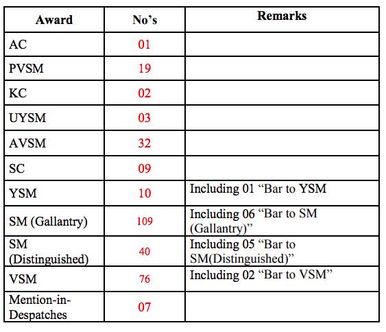 Indian army rdp 2019 awards