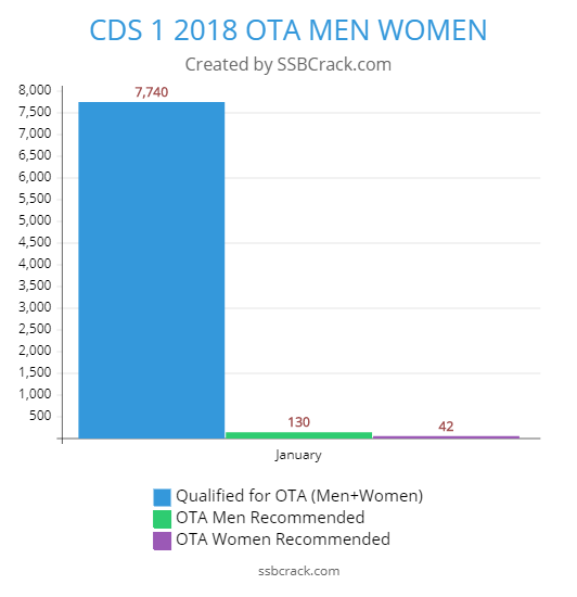CDS 1 2018 OTA Numbers