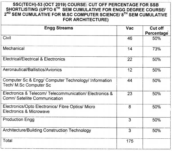 SSC Tech 53 cut off