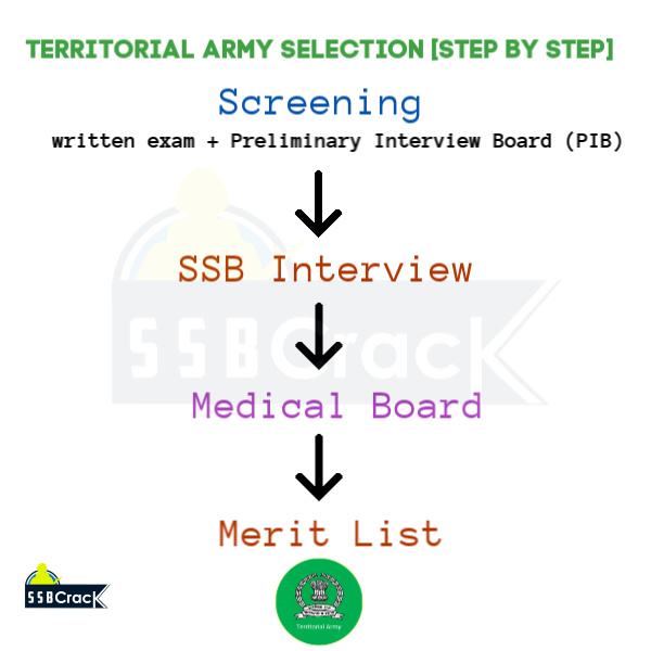 Territorial Army Selection [Step By Step]