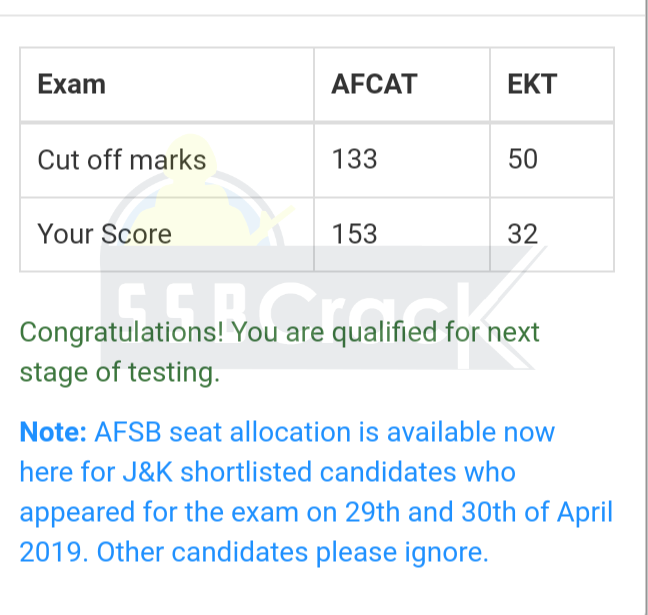 AFCAT 1 2019 Cut Off marks