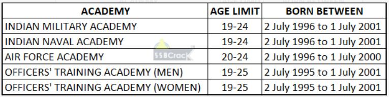 CDS 2 2019 Notification, Eligibility, Age limit, Exam